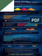 Infographic Campaign ROI World