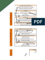 Mapa de Procesos en La Red Logística.