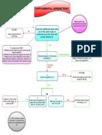 Supplemental Jurisdiction Flowchart