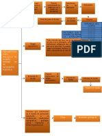 Diagrama de flujos Jose Fleming.docx