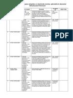 Lista Standardelor Europene Adoptate CA Standarde Române, Aplicabile În Domeniul Infrastructurii Feroviare