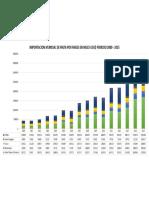 IMPORTACION MUNDIAL DE PALTA POR PAISES EN MILES USD$ PERIODO 2000 - 2015