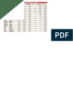 Gli stipendi sopra i 100mila euro dei medici dell'Asl 4