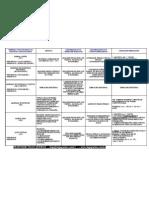 tabela sobre os remédios constitucionais