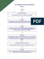 Flujograma Para El Cumplimiento de Servicio Comunitario