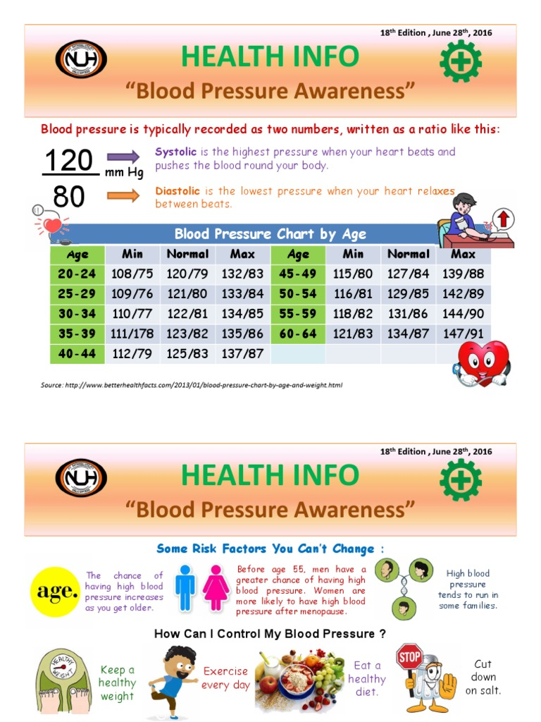 Normal blood pressure age chart images free any chart examples hse info 18th edition june 2016 blood pressure home appliance nvjuhfo images geenschuldenfo Images
