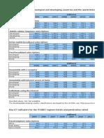 ITU_Key_2005-2015_ICT_data