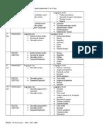 Tabela de Tipod de Leitura