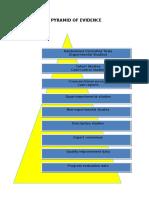 Pyramid of Evidence