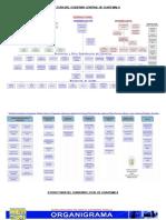 Estructura Del Gobierno Central de Guatemala - Soto