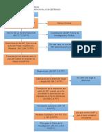 Flujograma de Etapa Inicial Con Detenido