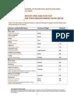 Wood Status List