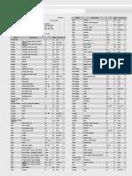 Tabela de Emissividades