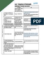 Comparison of Oxygen Permeability Analyzer