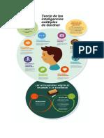 Infografía Inteligencias Multiples