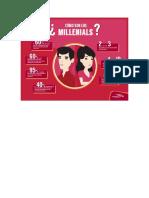 Como Son o Milennials