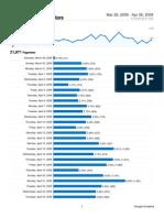Analytics maramaakri blogspot com  20080329-20080428 (PageviewsReport)