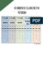 Quadro de Ordem e Classe de Um Número