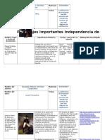 MIII U1 A1 Personajes y Su Importancia en El Movimiento de La Independencia.