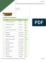 Vitamine B9 (folates) - Les 20 meilleures sources alimentaires.pdf