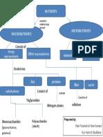 Concept Map - Nutrients