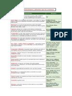 Lista de antioxidantes y alimentos que los contienen.doc