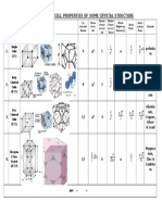 Comparison of Cell Properties of Some Crystal Structure