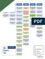 T2 Sponsorship Process Chart