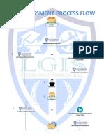 Rpl Assessment Process Flow