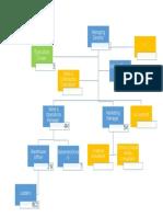 FMCG  Proposed Organogram 2016