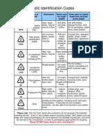 Plastic Identification Code Poster