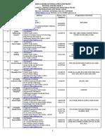 List of LSCs-06-06-2014