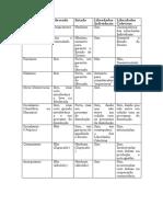 tabela ideologias