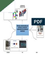 Mapa Mental-Sistemas Computacionales Para Coordinar Yo Controlar Los Componentes de Un Sistema de Manufactura