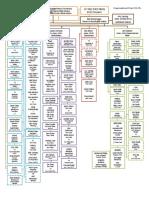 bgsu orginizational chart