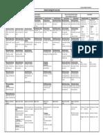Standard Costing Chart