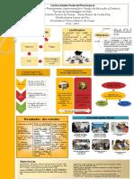Poster Teorias de Aprendizagem em Educação a Distância