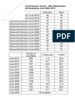 Aea, Grade Boundaries, 2002-2014-2