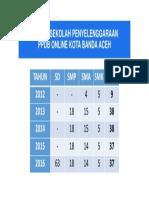 PPDB Online Kota Banda Aceh