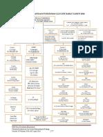 Struktur Organisasi Puskesmas Glugur Darat Tahun 2016