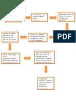 Diagrama de FlujoO de Antiestreptolisinas