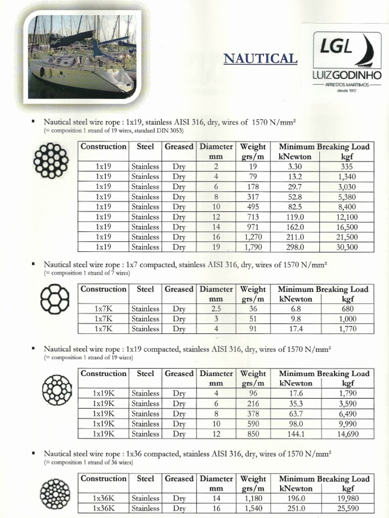Exelent 6x36 Wire Rope Specifications Photos - Electrical Diagram ...