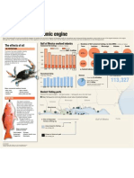 Spill's Effect on Seafood Industry