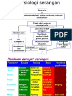 Patofisiologi Serangan Asma