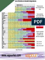 Vapour Pressure Chart