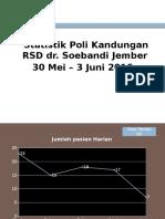 Statistik Poli Kandungan Minggu 1