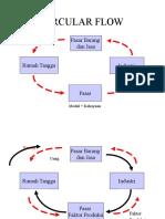 Circular Flow, Macro Economics