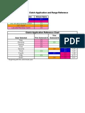 Allison 1000 Clutch Application Chart
