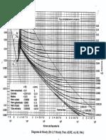 MF_Diagramas_y_Tablas_Flujo_Viscoso.pdf