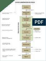 Proceso de Elaboracion de Pisco